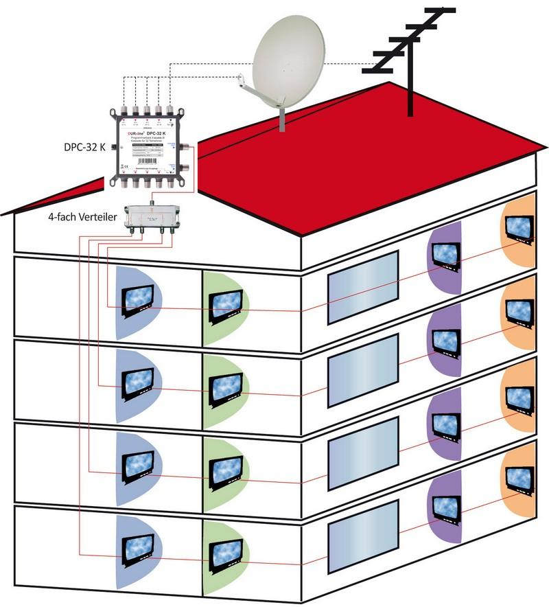 DUR-line DPC-32 K programmierbarer Einkabel/Unicable I + II Schalter