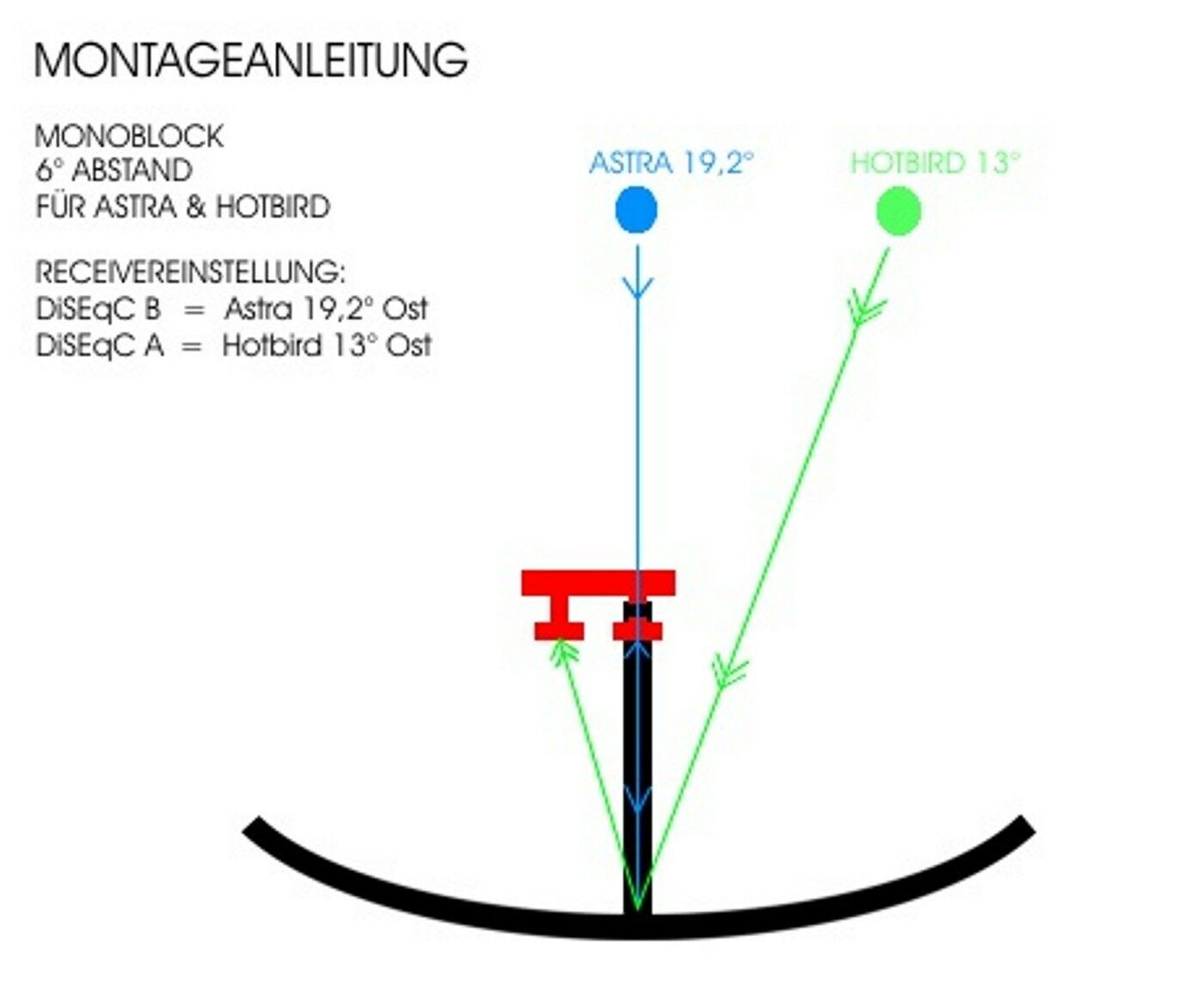 Inverto Black Monoblock 6° Single LNB 0.2dB für 19° Astra & 13° Hotbird